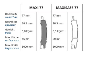 Cargoroll Maxi 77 / Cargoroll Maxisafe 77